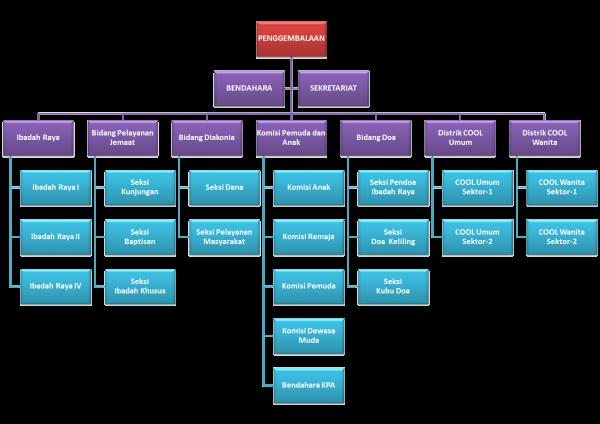 Struktur Penggembalaan (Desember 2010)
